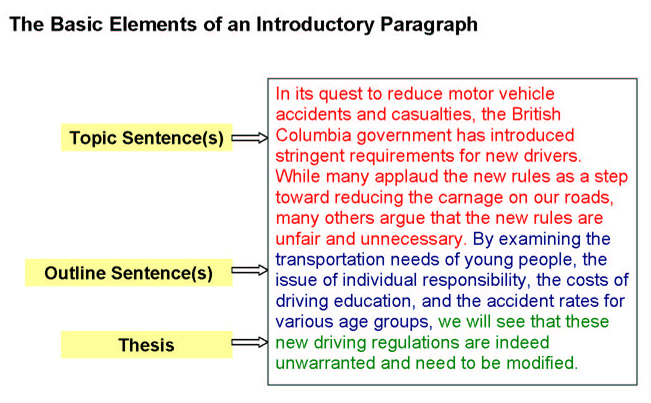 Thesis introduction paragraph