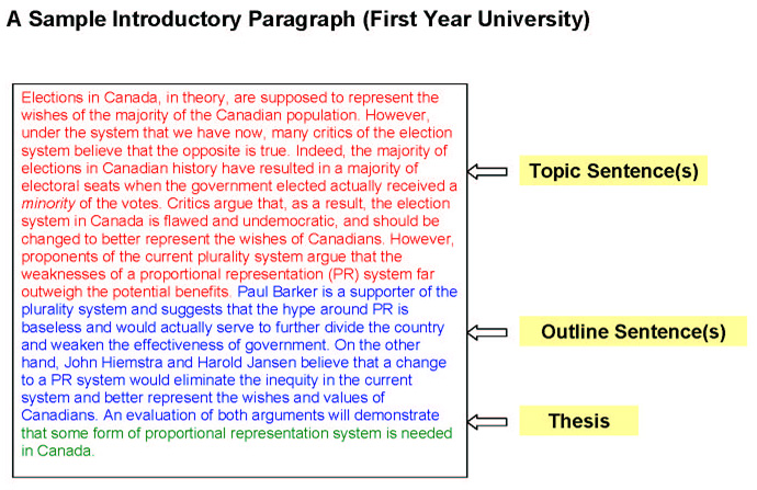 start introductory paragraph comparison essay